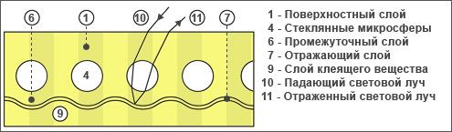 Oralite, светоотражающие пленки, световозвращающие пленки, тип I